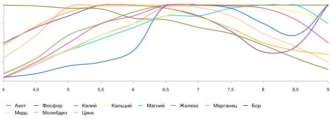 Доступность ионов для растения от значения pH