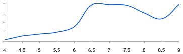 Доступность ионов Фосфора для растения от значения рН