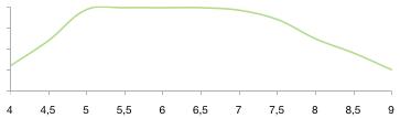 Доступность ионов Цинка для растения от значения рН