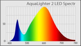 Спектр светильника AquaLighter 2