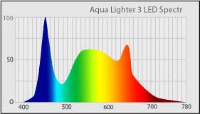 Спектр светильника AquaLighter 3