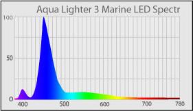 Спектр светильника AquaLighter 3 Marine