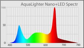 Спектр светильника AquaLighter Nano+